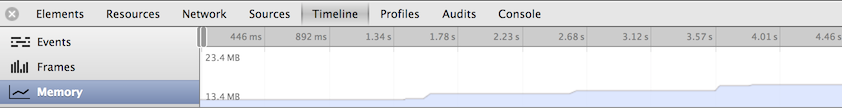 Memory leak in Chrome Timeline